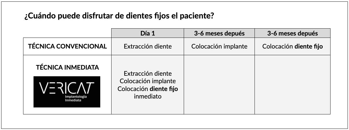 cuadro implantologia